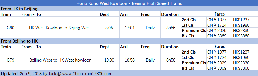 hong kong - beijing high speed train schedule