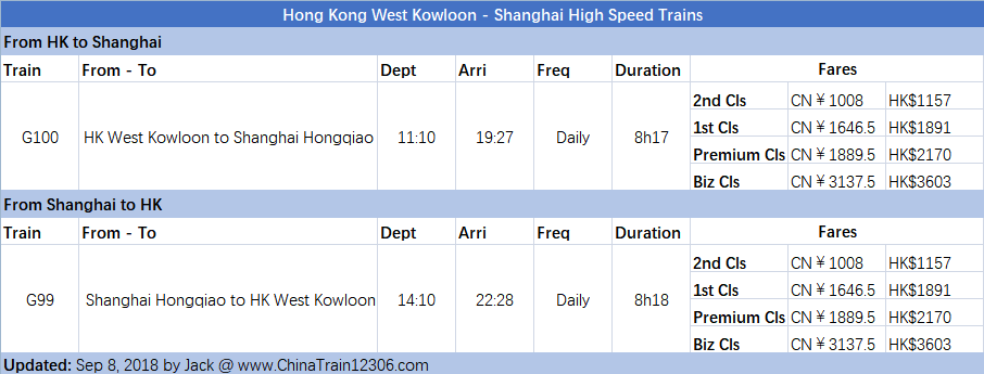 hong kong west kowloon - shanghai hongqiao high speed train timetable